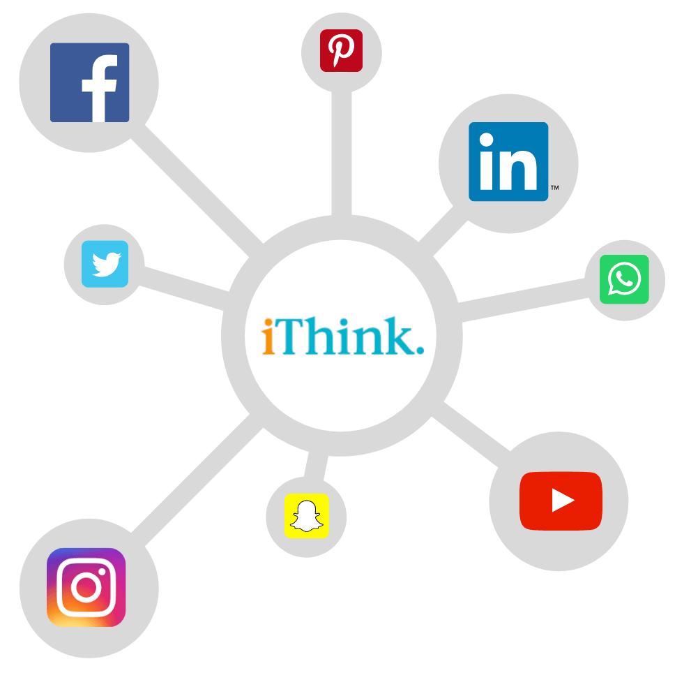 Jouw website centraal in je sociale media aanpak